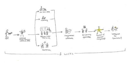 Not Just another Visio Diagram | Visual Thinking | Scoop.it