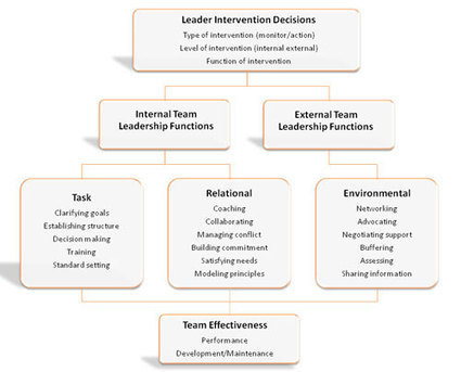 Team Leadership | Project Management Skills | Scoop.it