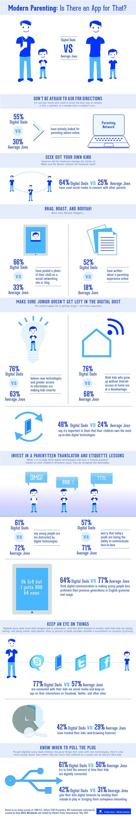 Digital Dads Are Plugging In, Getting Social [INFOGRAPHIC] | ten Hagen on Social Media | Scoop.it