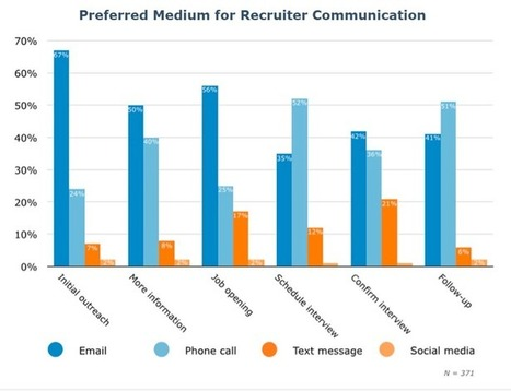 How do People Like to be Contacted by Recruiters? by @GlenCathey | Veille Ressources humaines | Scoop.it