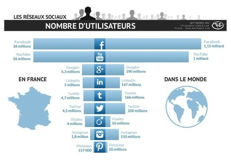 Les réseaux sociaux comme outil pour l'E-Réputation - Pierre Legeay | Webmarketing | Scoop.it