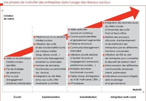 Médias sociaux : les entreprises tâtonnent encore | RelationClients | Scoop.it