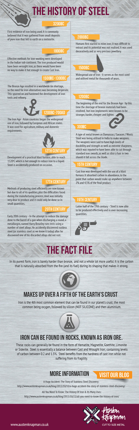 Infographic: The History Of Stainless Steel | DIY: Tips, Tricks & Suggestions | Scoop.it