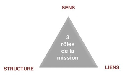 Zoom sur la mission d'entreprise | Be Marketing 3.0 | Scoop.it