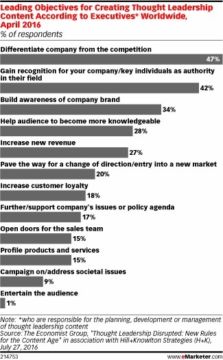 Execs Create Thought Leadership Content to Stand Out - eMarketer | Integrated Brand Communications | Scoop.it