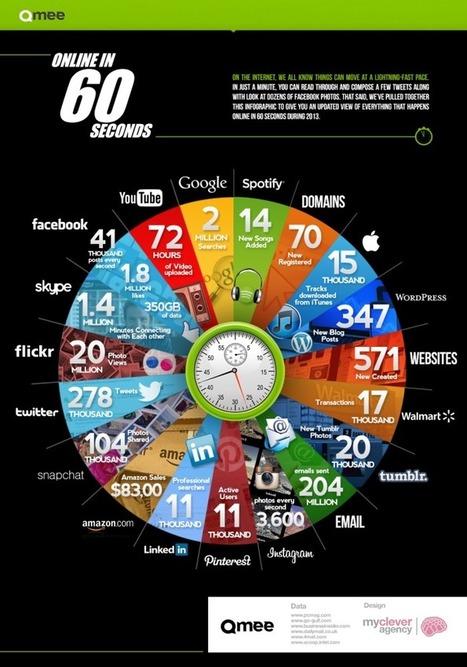 60 segundos en Internet dan mucho de sí #infografia #infographic   PLE , PLN Y APRENDIZAJE. COMPETENCIAS TIC Y TAC.   Scoop.it