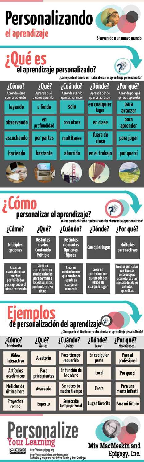El aprendizaje personalizado ¿qué es? | The Flipped Classroom | Information Technology Learn IT - Teach IT | Scoop.it