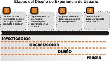 Diseño de Experiencia de Usuario: etapas, actividades, técnicas y herramientas | Emociones en la evaluación de sistemas interactivos.  ¿Cómo se reconocen? | Scoop.it