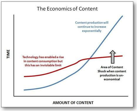 Content Shock: Why content marketing is not a sustainable strategy - Schaefer | BI Revolution | Scoop.it