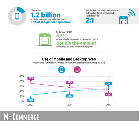 Awesome Facts and Figures on the Rise of the Social Mobile Web – INFOGRAPHIC   Emerging Learning Technologies   Scoop.it