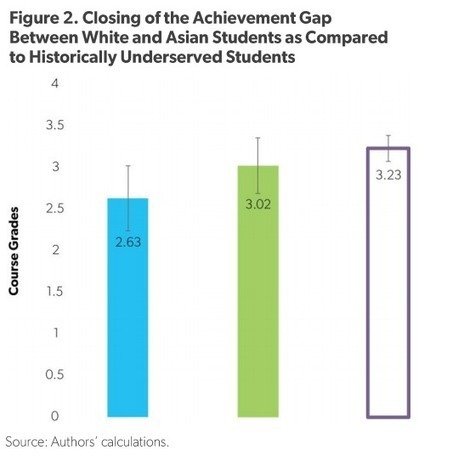 Study: Class Getting-to-Know-You Exercise Can Help Close Achievement Gaps | Each One Teach One, Each One Reach One | Scoop.it