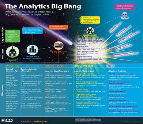 The history of predictive analytics - infographic | Analytics | Scoop.it