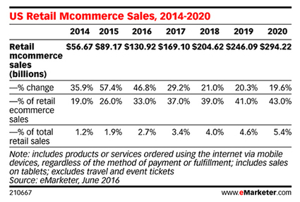 These 7 Stats Reveal the Increasing Importance of B2B Ecommerce [B2B Beat]   B2B eCommerce News   Scoop.it