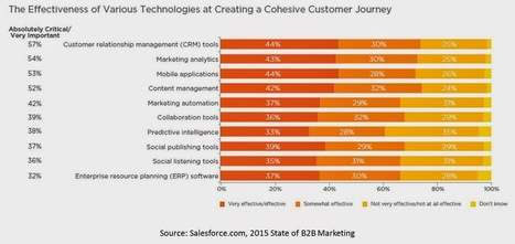 Customer Experience Matrix: Are 70% of #Marketing Automation Users Unhappy? Well, Not Exactly   Designing services   Scoop.it