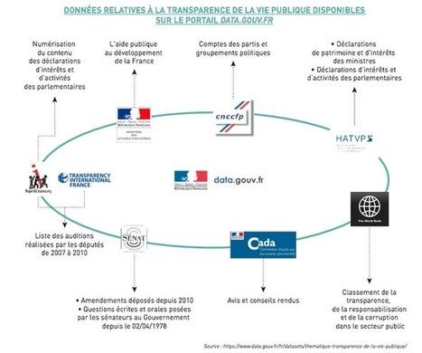 Transparence : le rapport Nadal invite François Hollande à accélérer sur l'Open Data   Open Data - Données ouvertes   Scoop.it