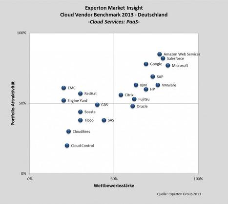 Der Markt für Platform-as-a-Service (PaaS) entwickelt sich ...   PaaS   Scoop.it