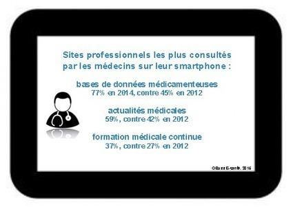 m-Santé : usage mobile des médecins en 2015