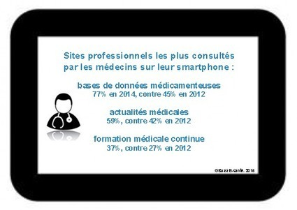 m-Santé : usage mobile des médecins en 2015 | e-Pharma & Social Media | Scoop.it