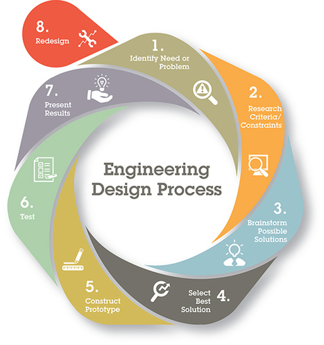Problem-Based Curriculum: Engineering Units From Boeing And Teaching Channel | Purposeful Pedagogy | Scoop.it