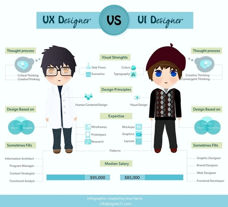 Great Infographic: UX Designer Vs UI Designer - UX Motel | Tech and Other Things | Scoop.it