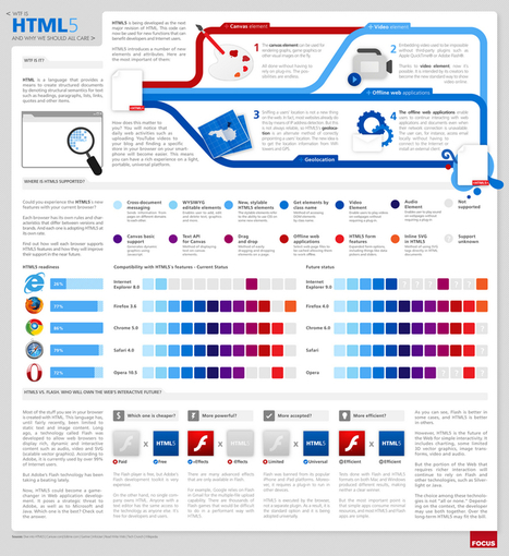 infographie - Comprendre le HTML5 | Time to Learn | Scoop.it