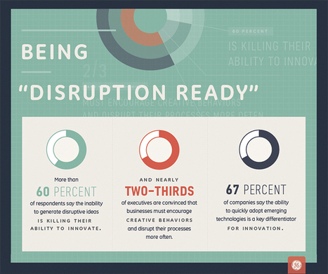 2014 GE Innovation Barometer Sees Disruption-Ready Mindset | Innovation experts' insights | Scoop.it