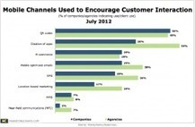 QR Codes Most-Used Mobile Channel For Engaging Customers | QRdressCode | Scoop.it