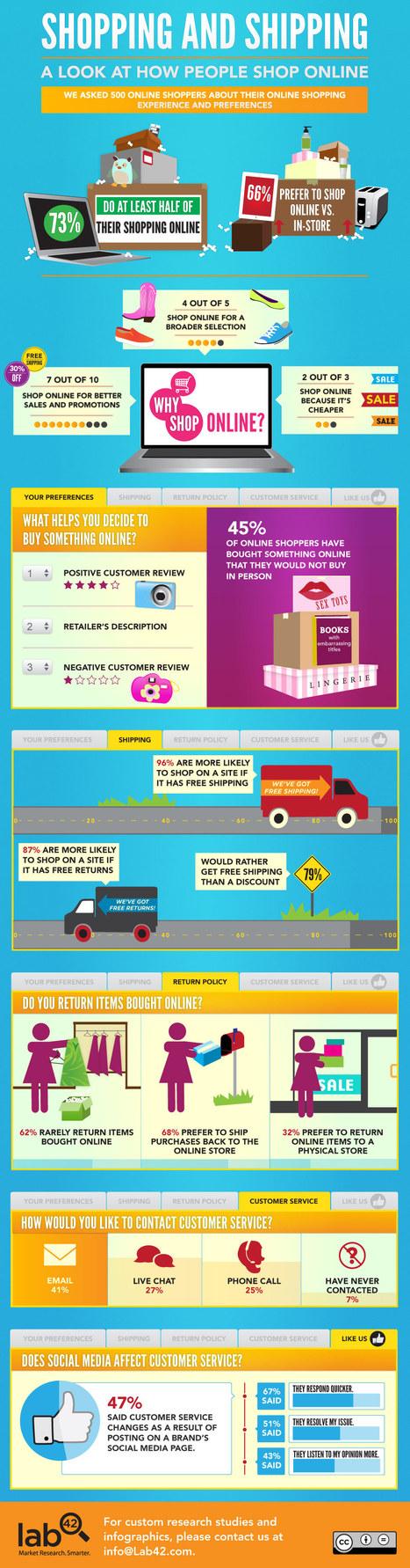 [온라인 채널]45% of Shoppers Buy Items Online They Wouldn't In Person  [INFOGRAPHIC] | BRAND marketing Curation | Scoop.it