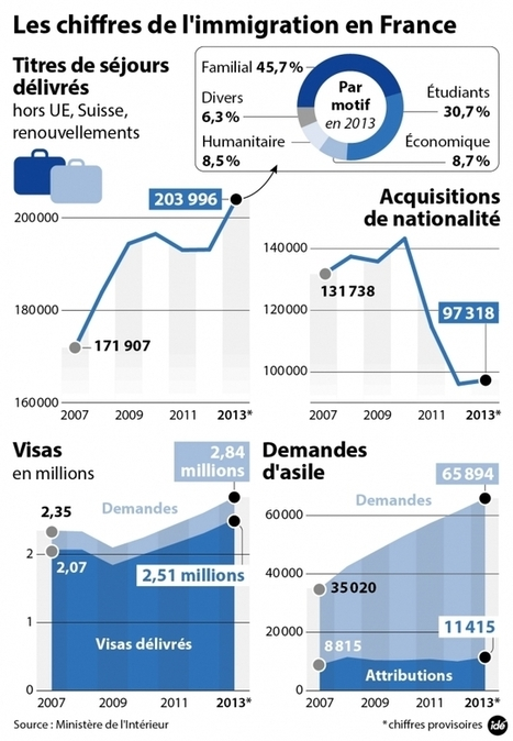 Maintes fois repoussées, les réformes de l'immigration et de l'asile dévoilées | Think outside the Box | Scoop.it