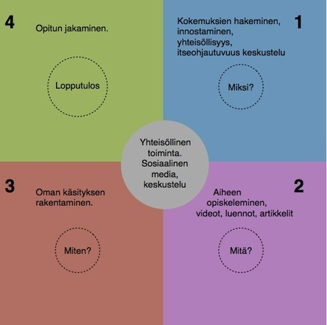 Käännetyt Appsit | Edmodo and Schoology | Scoop.it