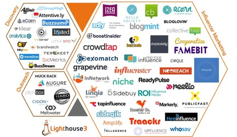 "Introducing the ""Influencer Marketing Technology Landscape"" - Marketing Land 