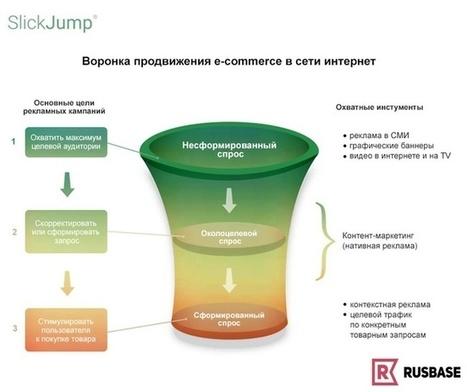 Контент-маркетинг спасет воронку продаж в e-commerce | Rusbase | MarTech : Маркетинговые технологии | Scoop.it