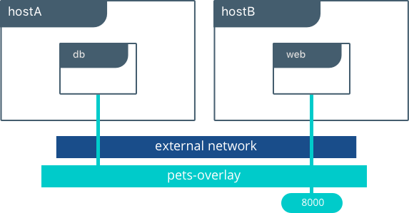 docker network - overlay