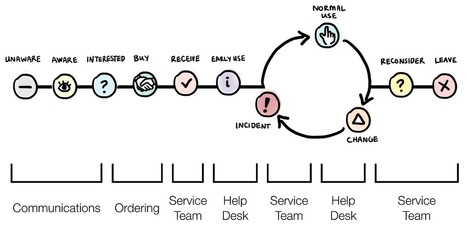 Understanding the Lifecycle of Service Experiences | UXploration | Scoop.it