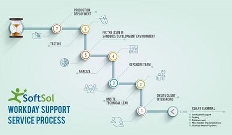 human capital management, hcm benefits, workday process | ModernizeNow Migration Tool | Scoop.it