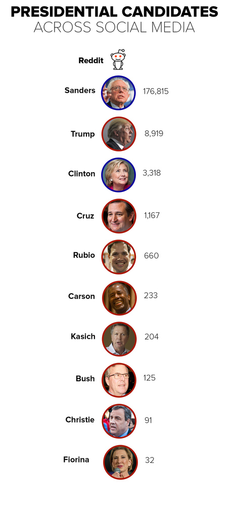 How the 2016 presidential candidates measure up on social media | Go Social Media | Scoop.it