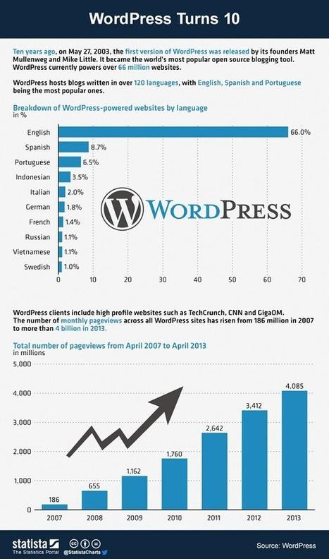 WordPress, 10ème anniversaire [Infographie] | Wordpress et vous | Scoop.it