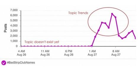 Comment Créer une Tendance sur Twitter ? | Emarketinglicious | Be Marketing 3.0 | Scoop.it