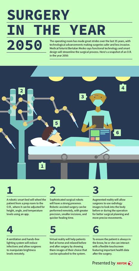 Surgery in the Year 2050 | Social Media, TIC y Salud | Scoop.it