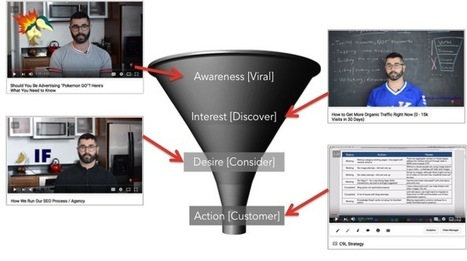 Turn Your YouTube Channel Into a Growth Machine | internet radio how to | Scoop.it