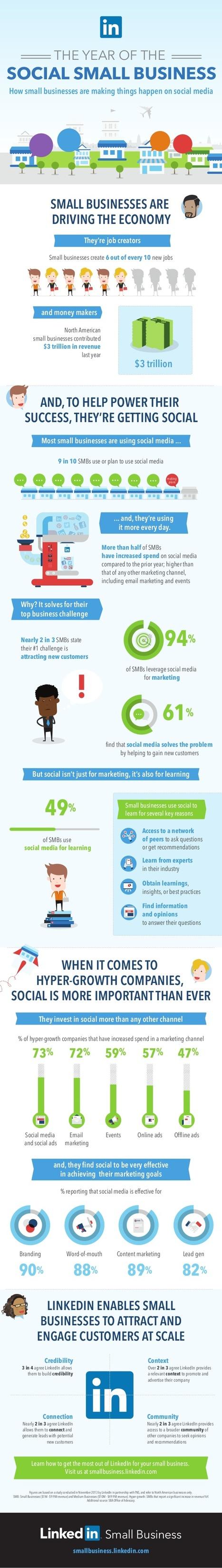 Cómo usan las pymes las Redes Sociales #infografia #infographic #socialmedia | Comunicación, desarrollo, social media, E-learning y TIC | Scoop.it