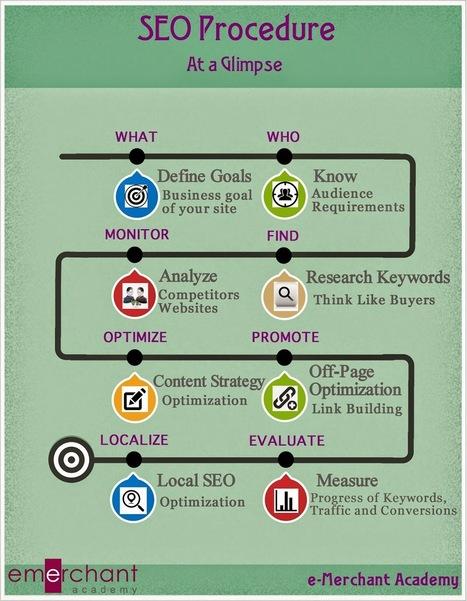 e-Merchant Academy: SEO Procedure at a Glimpse [Infographic] | Search Engine Optimization | Scoop.it
