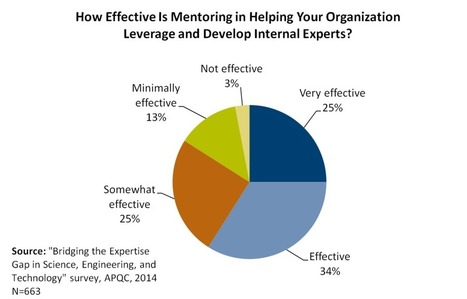 4 reasons to support workplace mentoring   SmartBrief   Higher Education Teach-ologies   Scoop.it