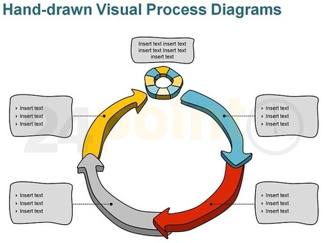 Visual Process Diagrams - Hand-drawn | PowerPoint Presentation Tools and Resources | Scoop.it