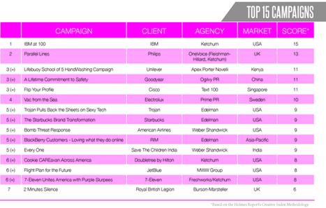 IBM, Weber Shandwick Top Holmes Report's First Creative Index | Public relations trends | Scoop.it