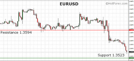 EURUSD continues to move towards the 1.35 level after yesterday's sharp drop | HotForex Blog | hotforex news | Scoop.it