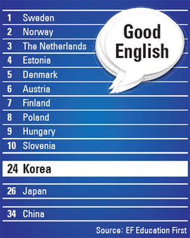 Korea gets B- on English proficiency | En Corée(s) | Scoop.it