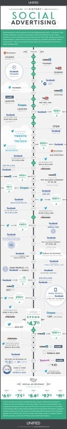 Social Advertising: Turning Old Fashioned Advertising Upside Down - Infographic | Social Media Marketing | Scoop.it