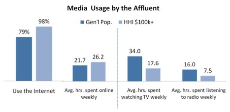 Affluents Most Active Online, View and Recall Digital Ads More Than Other Consumers | Radio 2.0 (En & Fr) | Scoop.it