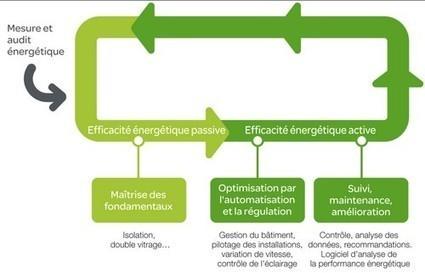 Efficacité énergétique active : réduire la consommation d'énergie - Schneider Electric | Territoires & Changement Climatique | Scoop.it